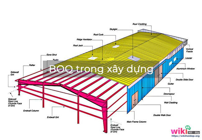 BOQ trong xây dựng.