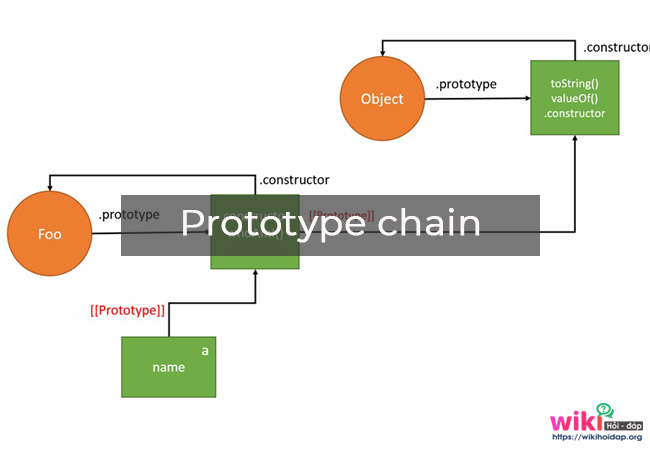 Prototype chain